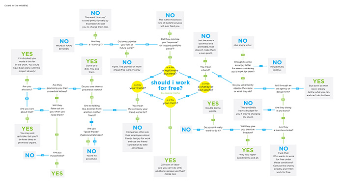 Should You Work For Free Infographic